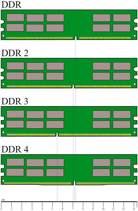 модули ОЗУ или RAM