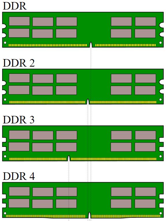ключи на модулях оперативной памяти