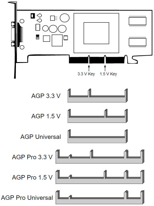 варианты разъемов AGP