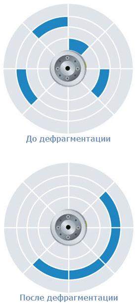 состояние диска до и после дефрагментации