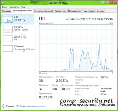 Диспетчер задач в Windows 8: вкладка Производительность