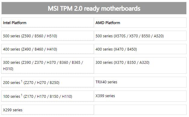 поддержка TPM 2.0 на MSI