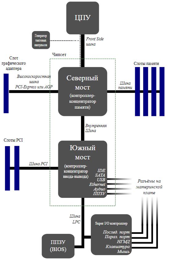 блок схема типичного компьютера