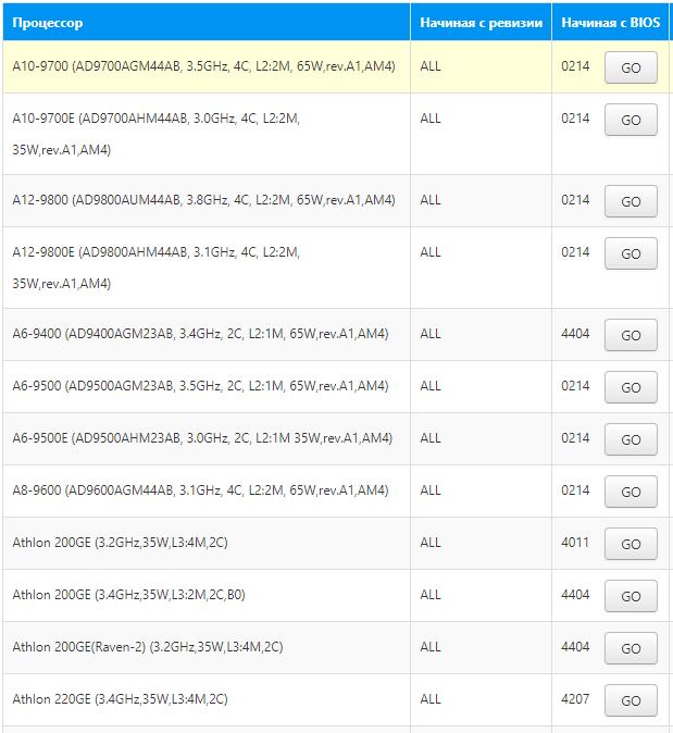таблица с совместимостью процессоров