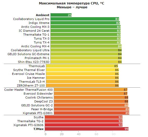 Тест термопаст от сайта overclockers.ru (2011 год)