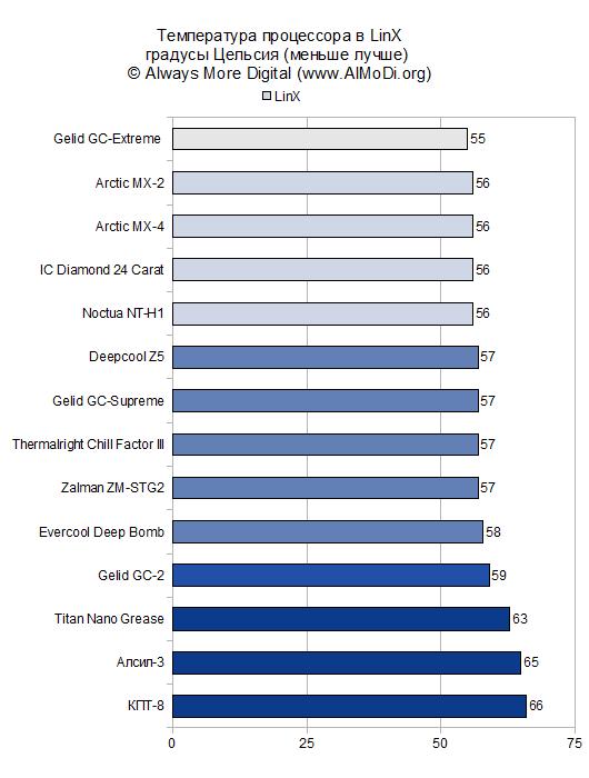 Тестирование термопаст от сайта almodi.org (2013 год)
