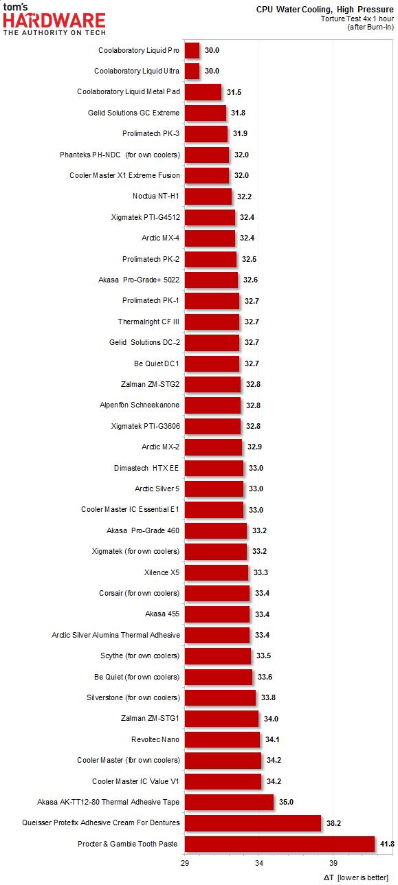 Тестирование термопаст от сайта thg.ru (2013 год)