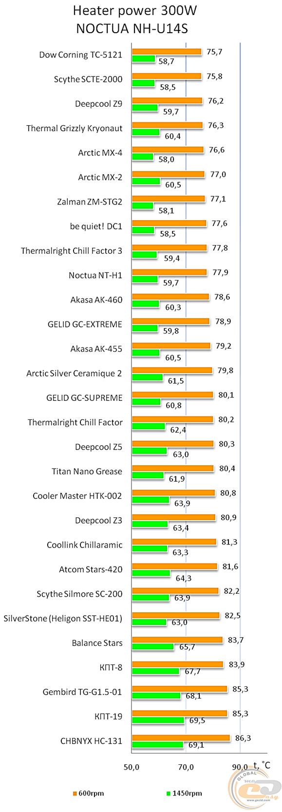 Тестирование термопаст от сайта gecid.com (2016 год)