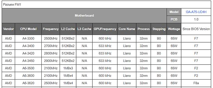 список процессоров на сайте материнской платы
