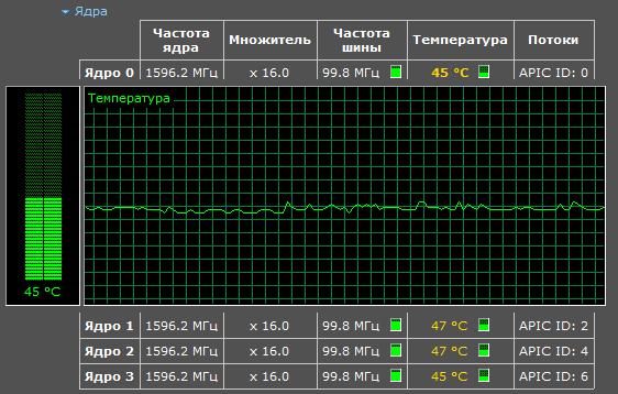 график температуры в Piriform Speccy