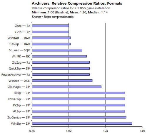 сравнение архиваторов